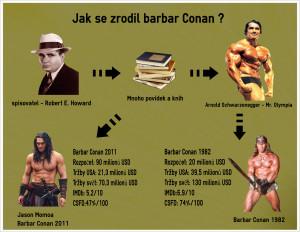 barbar conan - infografika